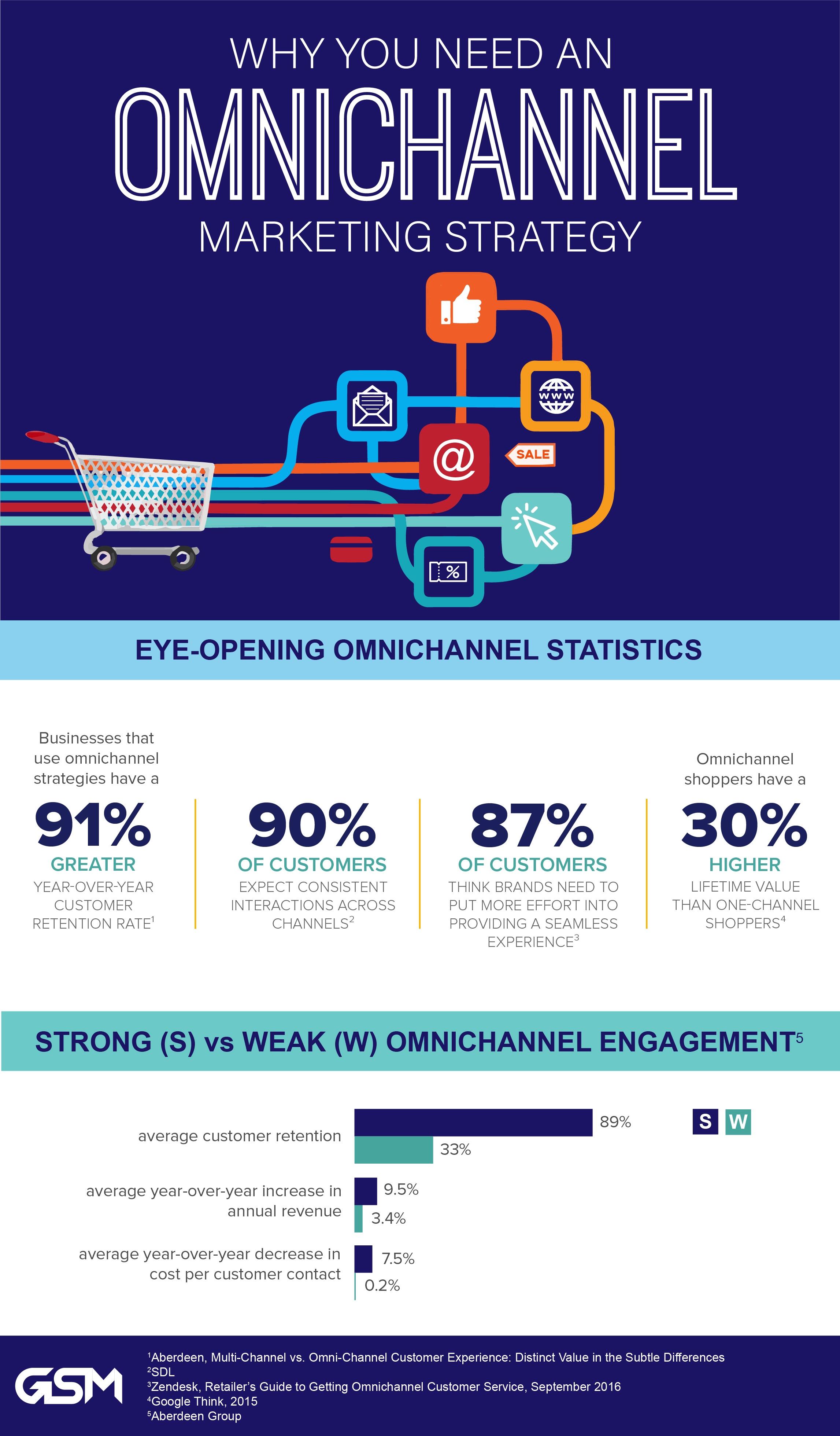 omnichannel_infographic-statistics