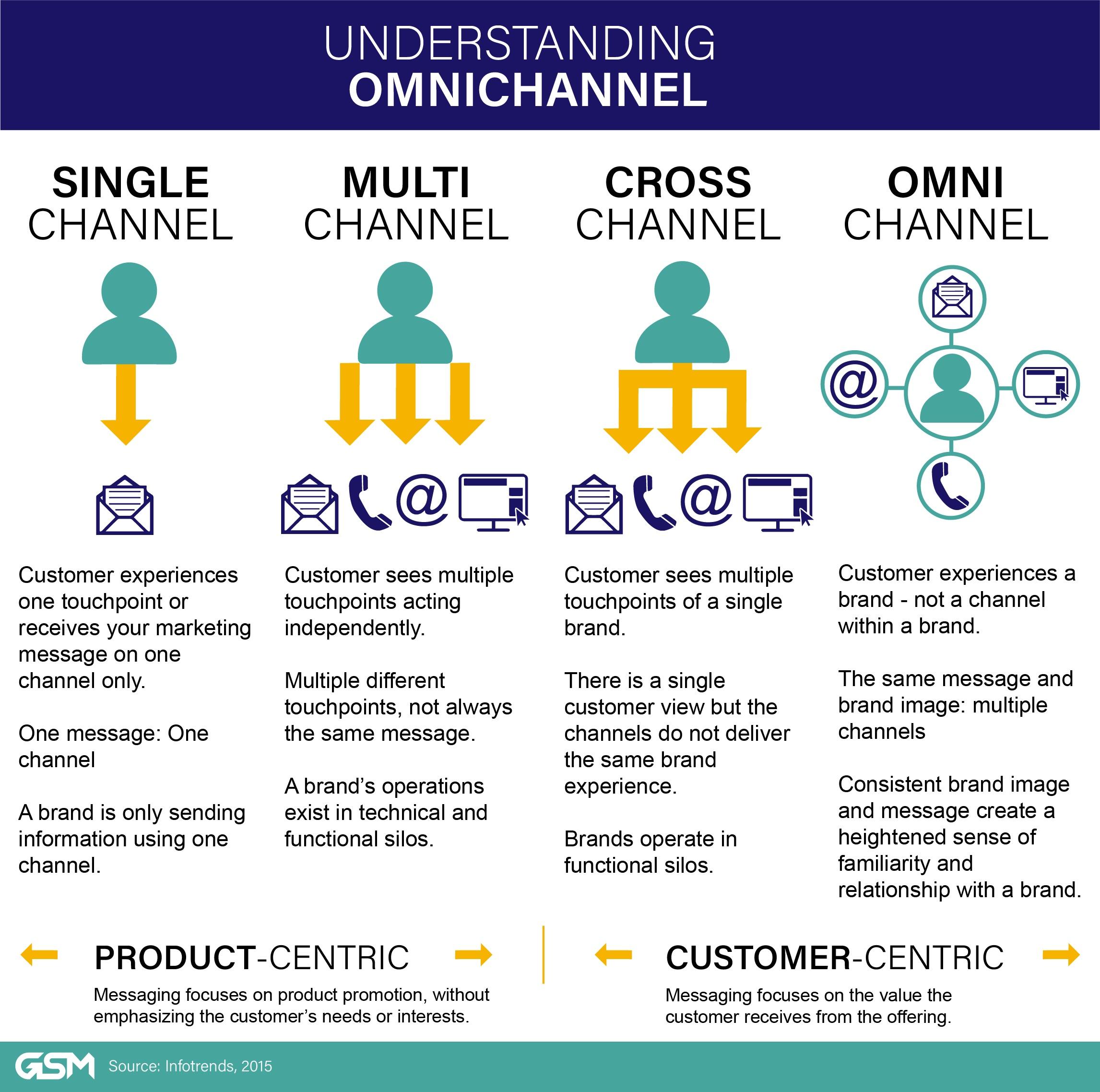 omnichannel_understanding_infographic